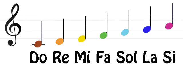الأسس الموسيقية